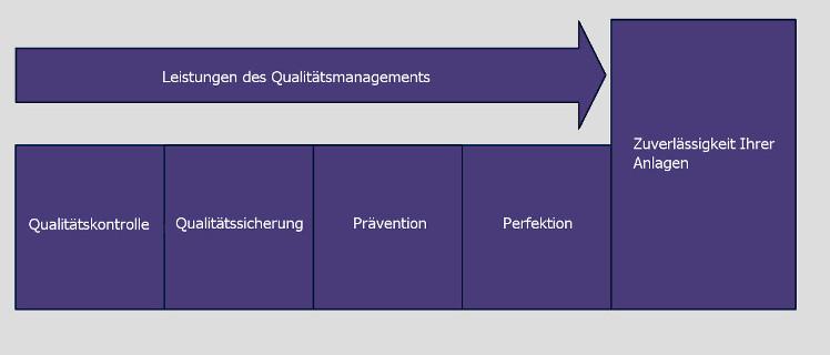 Abbildung: Qualitätsmanagement von BRAUNE